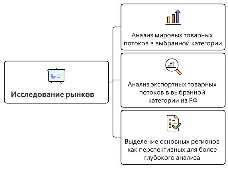 Исследование международного рынка