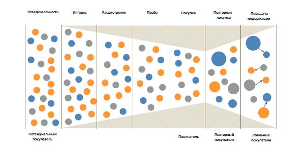"""Модель """"Циклы покупки"""" используемая при оценке ROI в исследования экспортного рынка сбыта"""