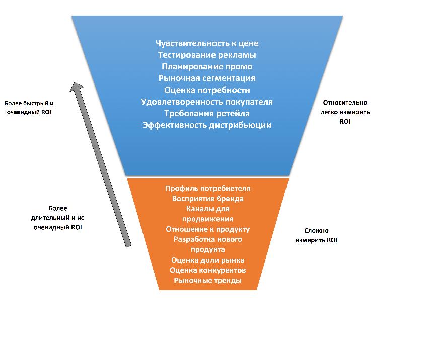Измерение ROI в проведение исследования экспортного рынка сбыта